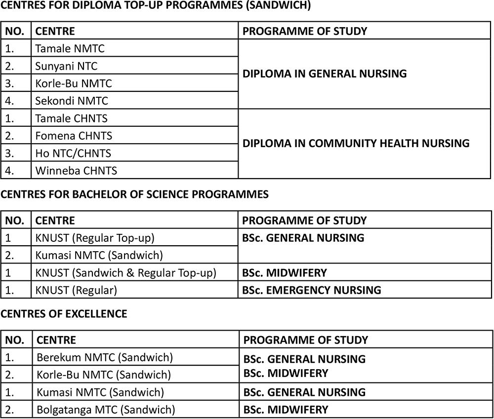 Nursing, Midwifery, Emergency Nursing and Community Health Nursing